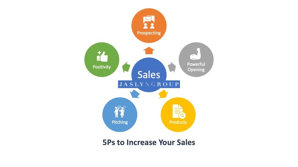5Ps to Increase Your Sales